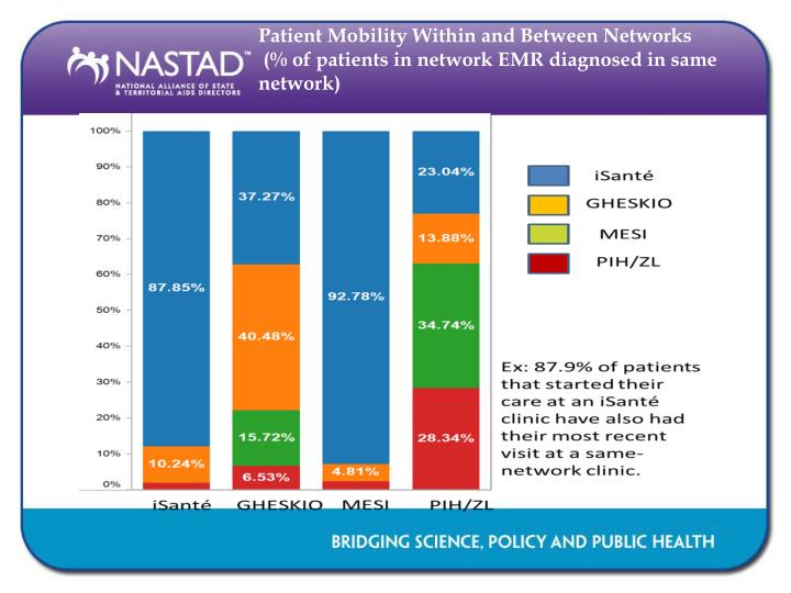 Patient Mobility Within and Between