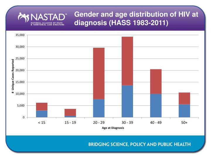 Gender and age distribution of HIV at diagnosis