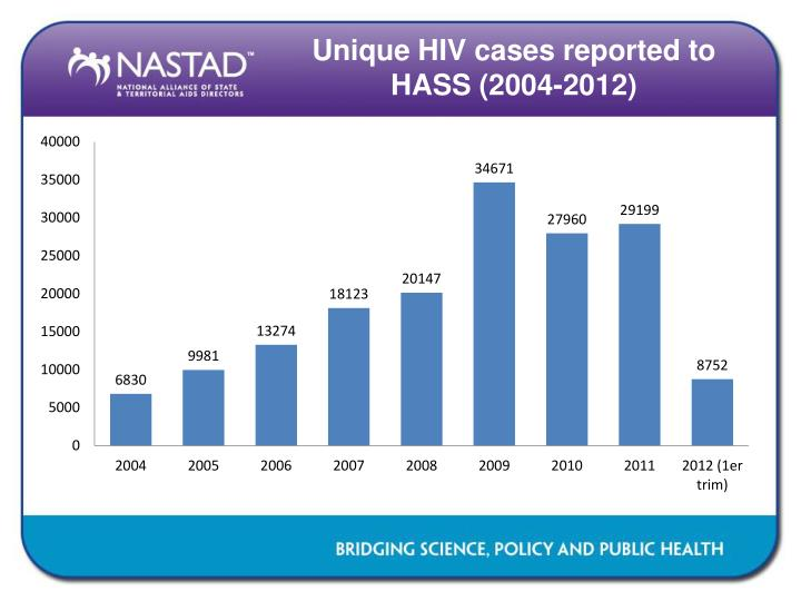 Unique HIV cases reported to HASS