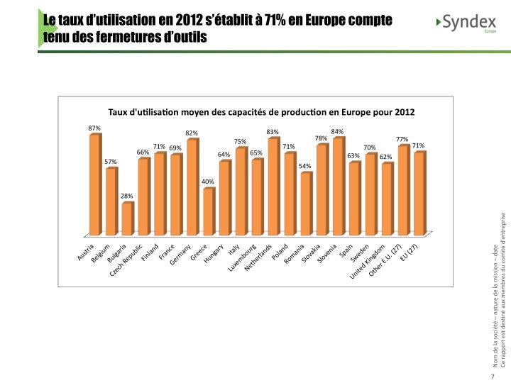 Le taux d'utilisation en 2012 s'établit à 71% en Europe compte tenu des fermetures d'outils