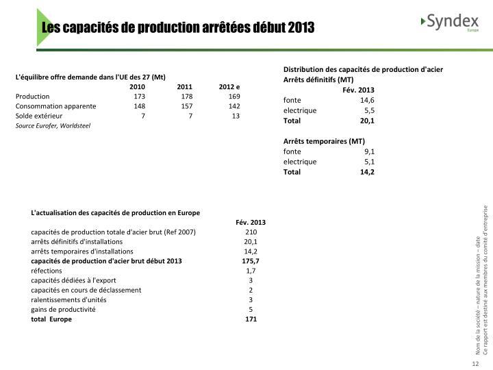 Les capacités de production arrêtées début 2013