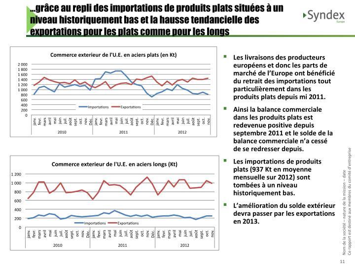 …grâce au repli des importations de produits plats situées à un niveau historiquement bas et la hausse tendancielle des exportations pour les plats comme pour les longs