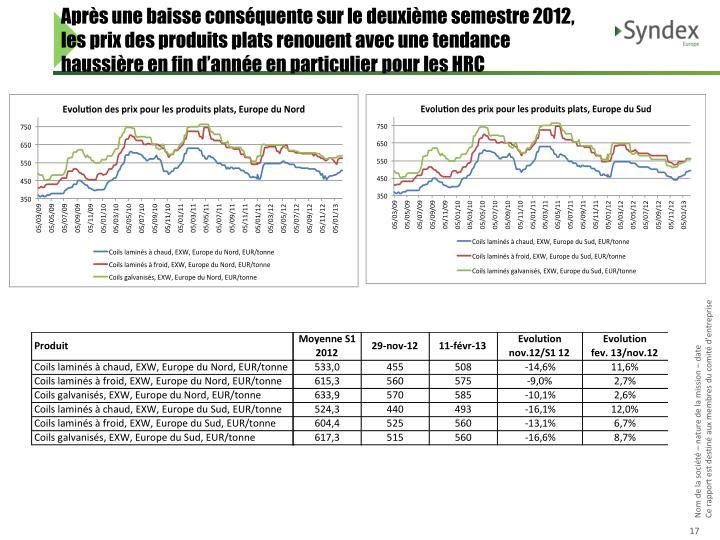 Après une baisse conséquente sur le deuxième semestre 2012, les prix des produits plats renouent avec une tendance haussière en fin d'année en particulier pour les HRC