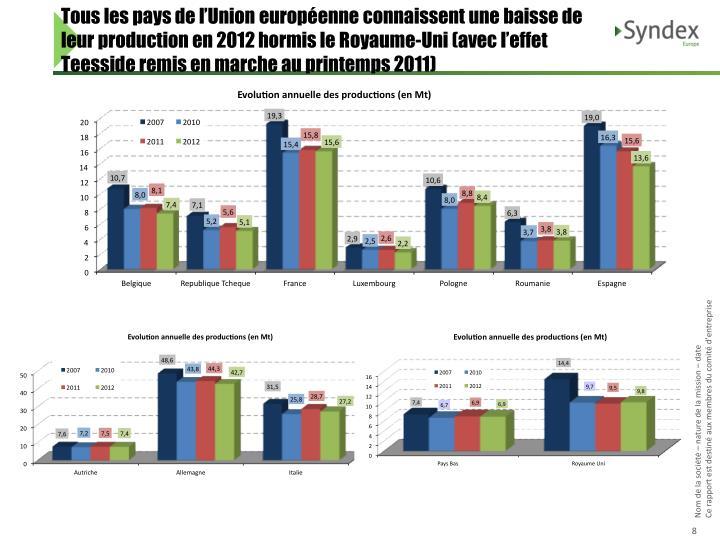 Tous les pays de l'Union européenne connaissent une baisse de leur production en 2012 hormis le Royaume-Uni (avec l'effet