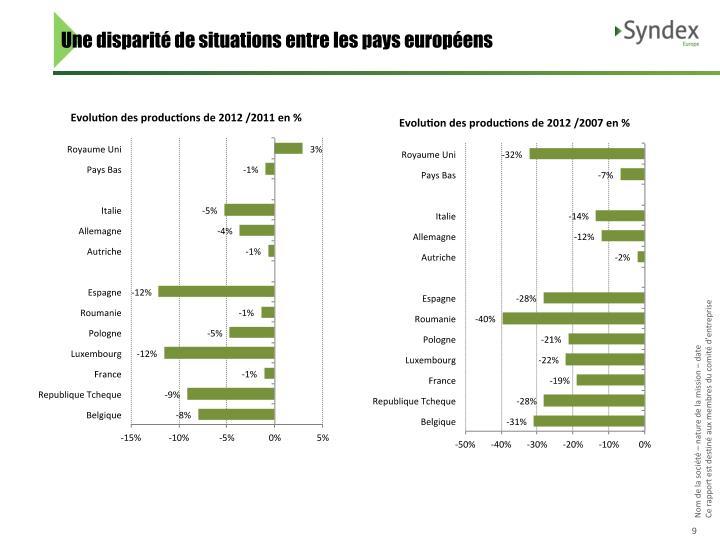 Une disparité de situations entre les pays européens