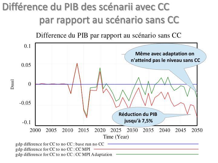 Différence du PIB des