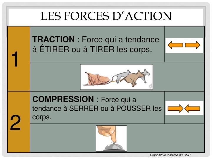 Les forces d'action