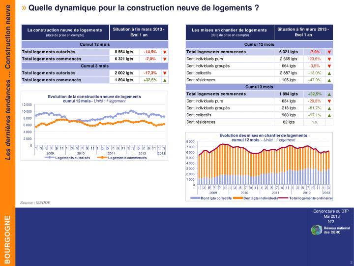 Quelle dynamique pour la construction neuve de logements ?