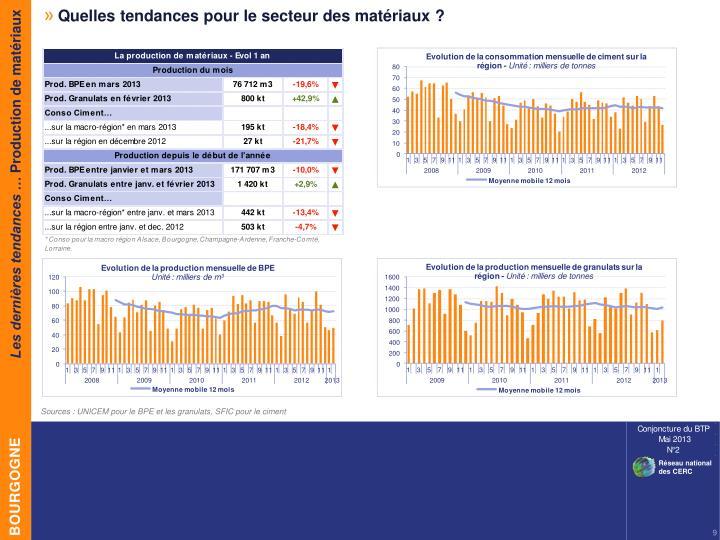 Quelles tendances pour le secteur des matériaux ?