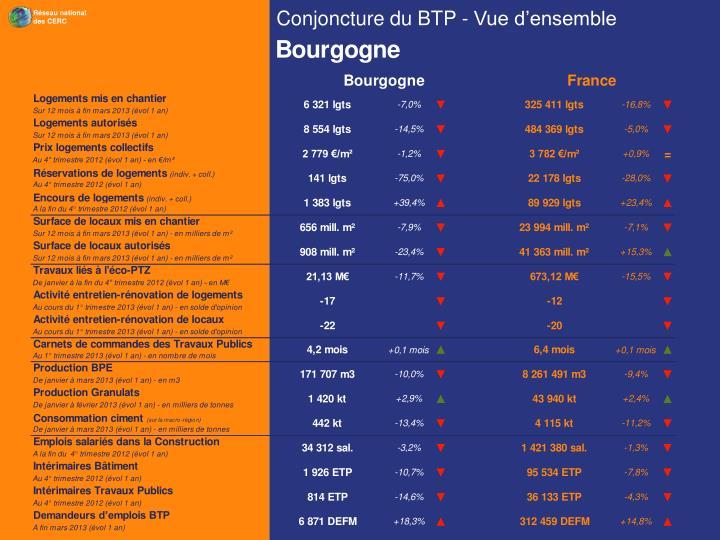 Conjoncture du BTP - Vue d'ensemble