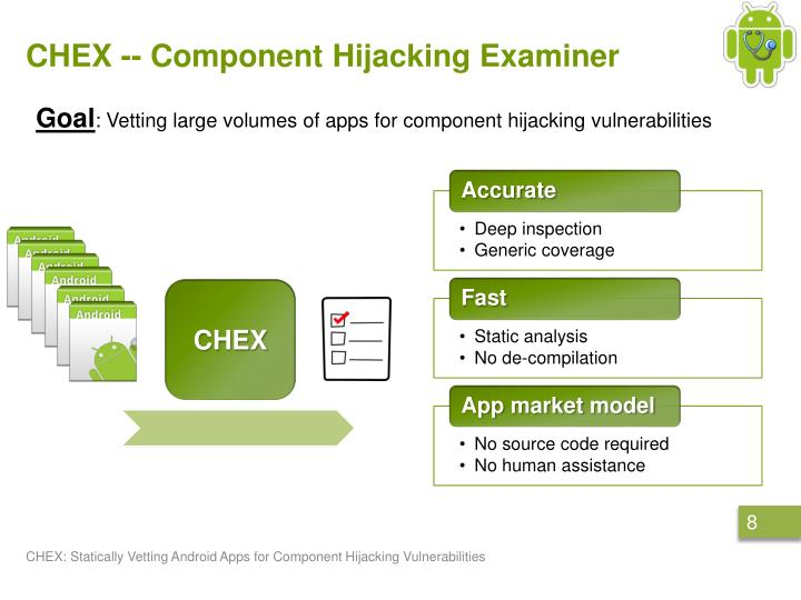 CHEX -- Component Hijacking Examiner