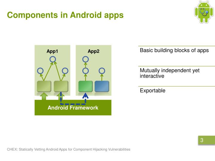 Components in android apps