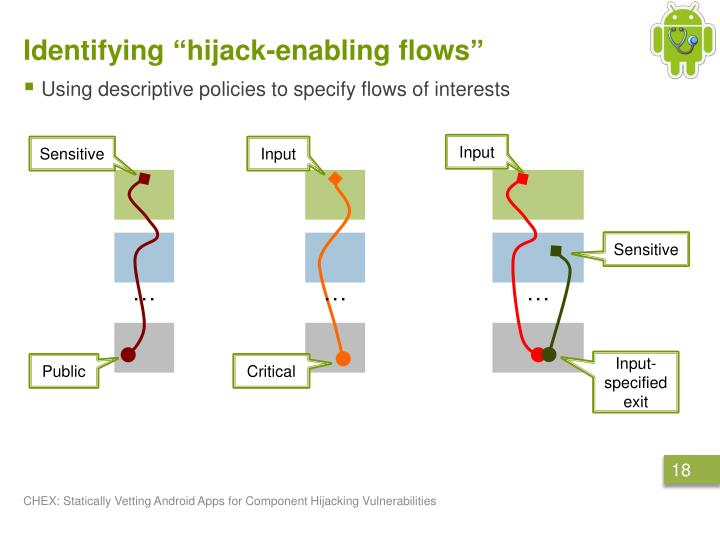 "Identifying ""hijack-enabling flows"""