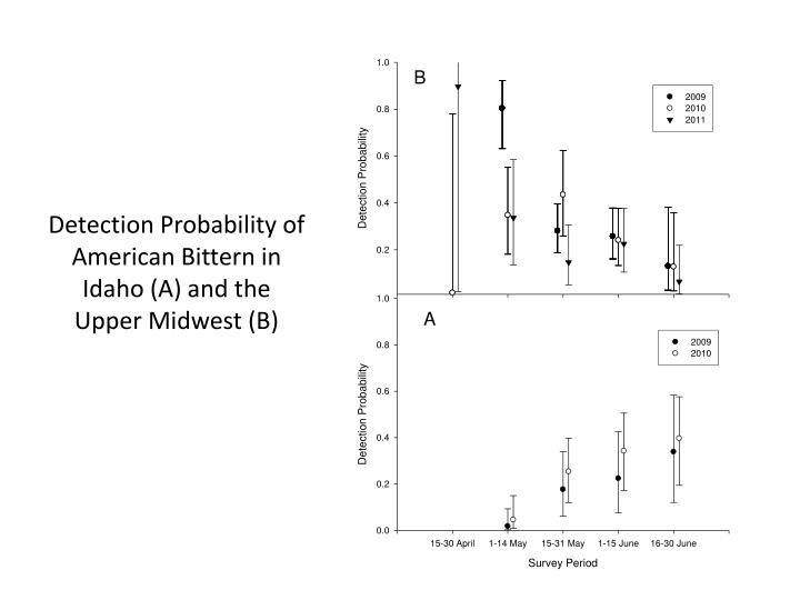 Detection Probability of American Bittern in Idaho (A) and the Upper Midwest (B)