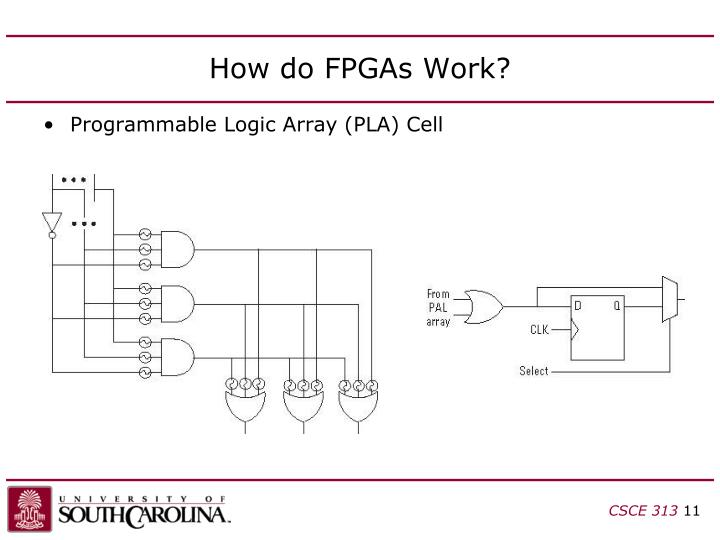 How do FPGAs Work?