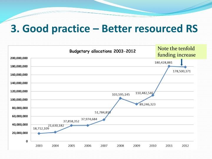 3. Good practice – Better resourced RS