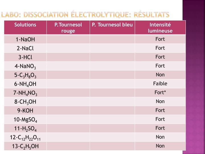 Labo: Dissociation électrolytique: Résultats