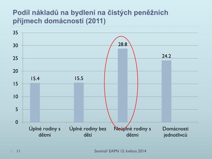 Podíl nákladů na bydlení na čistých peněžních příjmech domácností (2011)