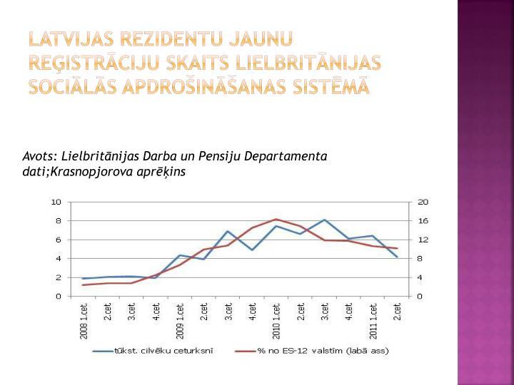Latvijas rezidentu jaunu reģistrāciju skaits Lielbritānijas sociālās apdrošināšanas sistēmā