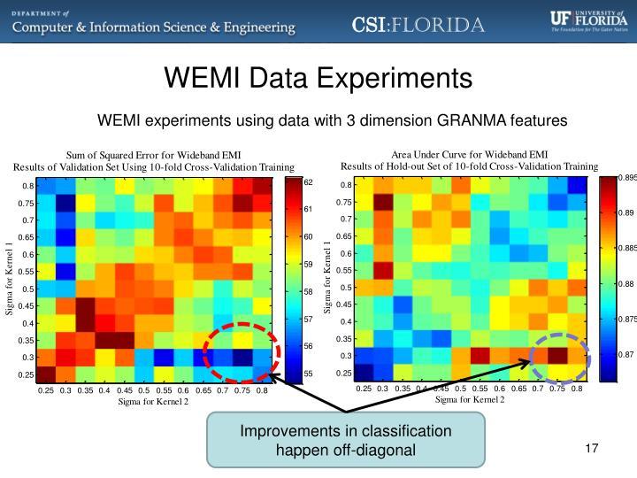 WEMI Data Experiments