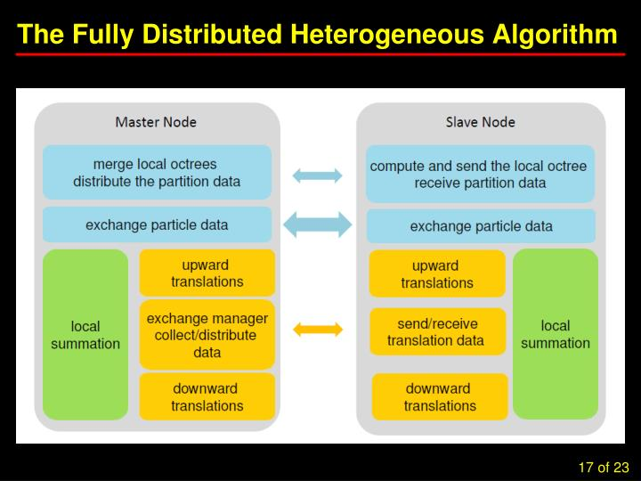 The Fully Distributed Heterogeneous Algorithm