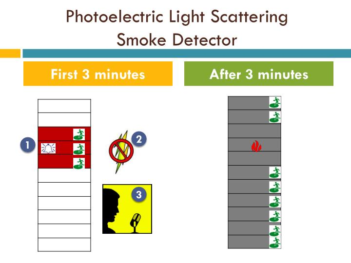 Photoelectric Light Scattering
