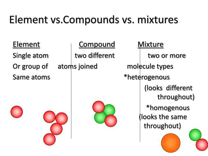 Element vs.Compounds vs. mixtures
