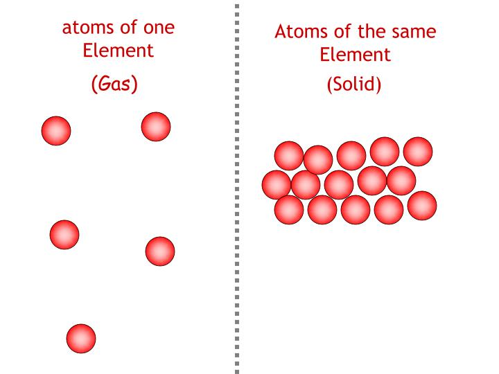 atoms of one Element