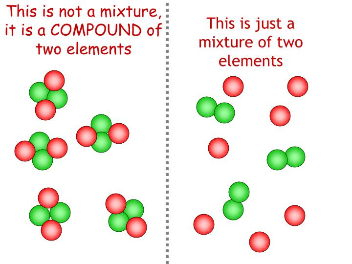 This is not a mixture, it is a COMPOUND of two elements