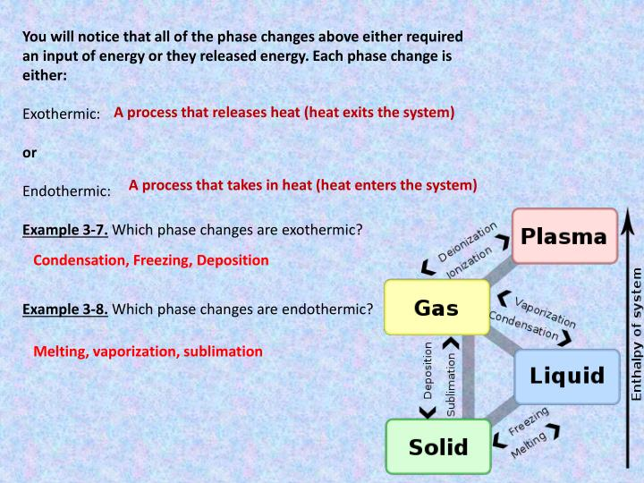 You will notice that all of the phase changes above either required an input of energy or they released energy. Each phase change is either: