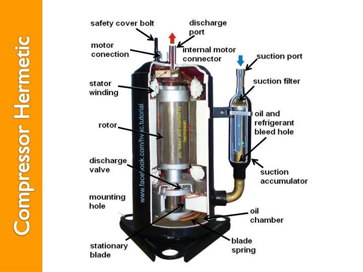Compressor Hermetic