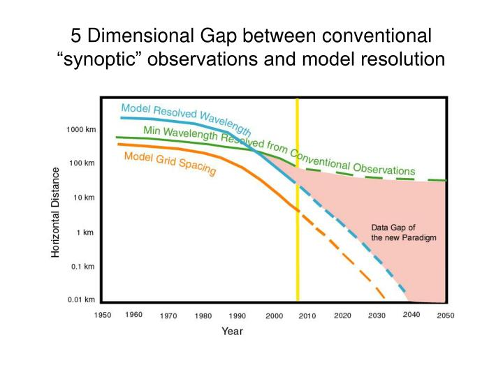 "5 Dimensional Gap between conventional ""synoptic"" observations and model resolution"