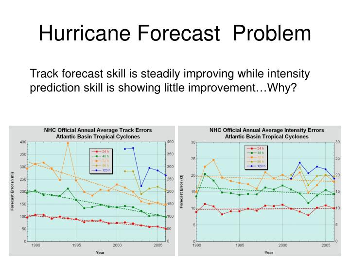 Hurricane Forecast  Problem