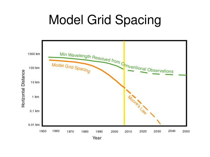 Model Grid Spacing