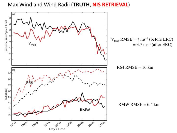 Max Wind and Wind Radii (