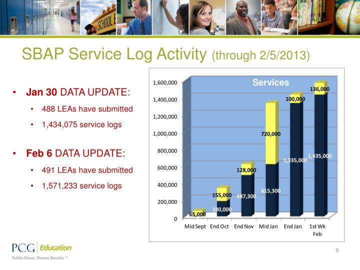 Sbap service log activity through 2 5 2013