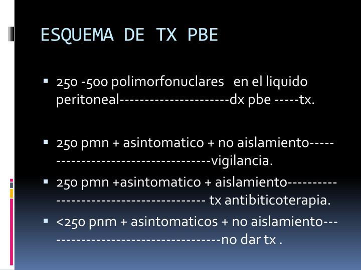 ESQUEMA DE TX PBE