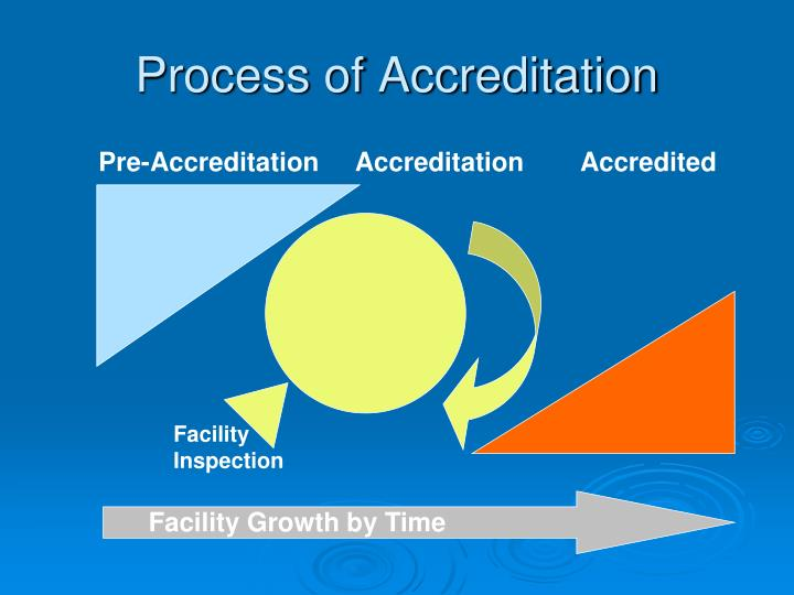 Process of Accreditation