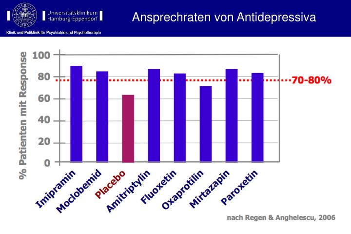 Ansprechraten von Antidepressiva