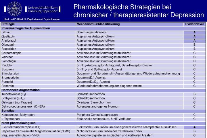 Pharmakologische Strategien bei