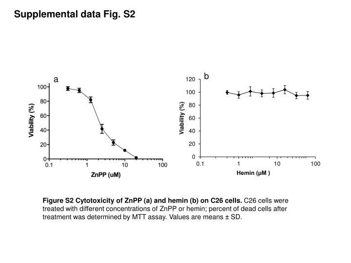 Supplemental data Fig.