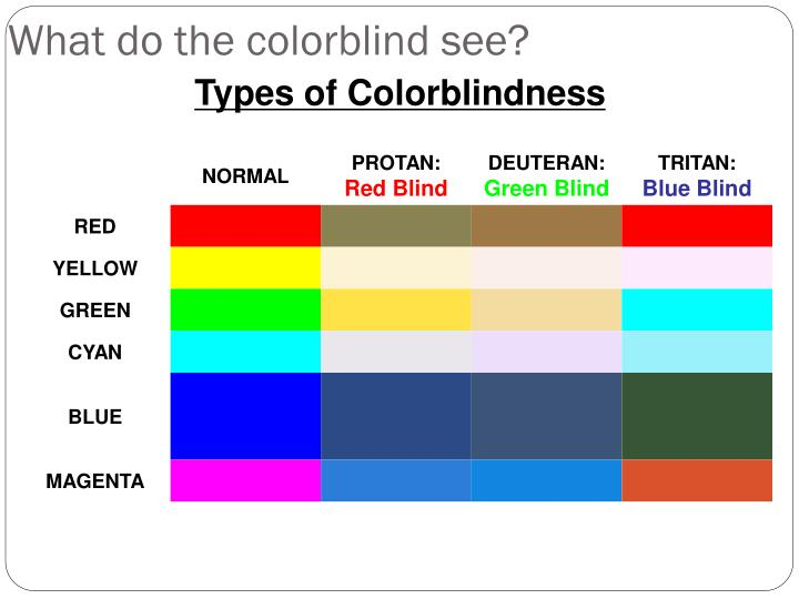What do the colorblind see?