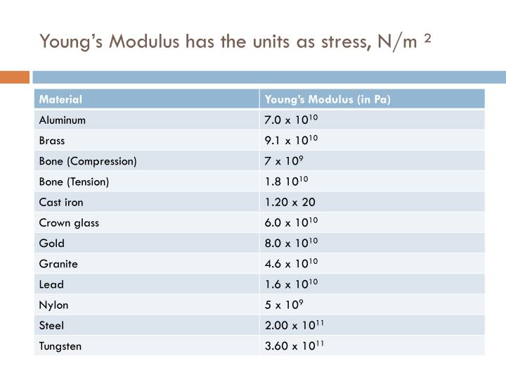 Young's Modulus has the units as stress, N/m ²