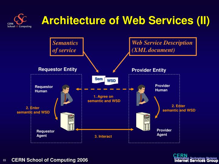 Architecture of Web Services (II)