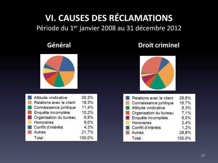 VI. CAUSES DES RÉCLAMATIONS
