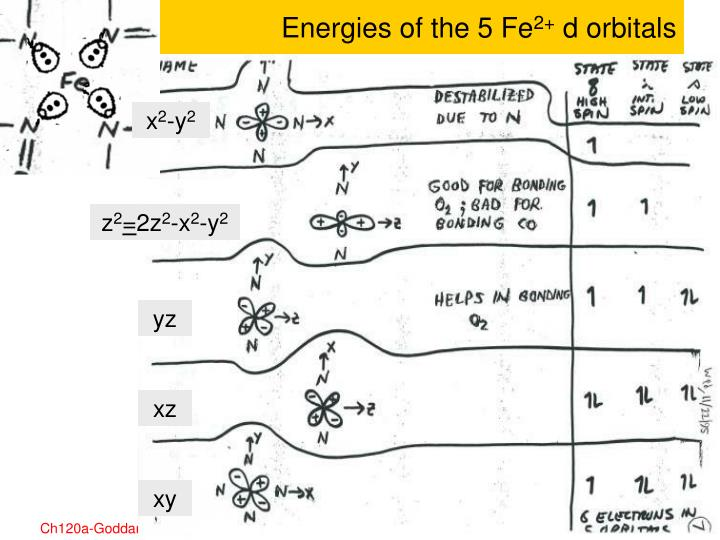 Energies of the 5 Fe