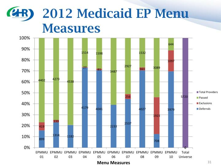 2012 Medicaid EP Menu Measures