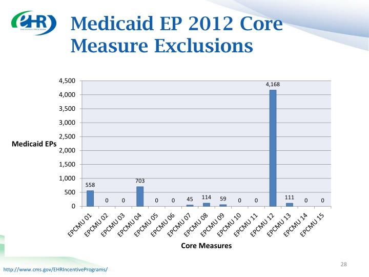Medicaid EP 2012 Core Measure Exclusions
