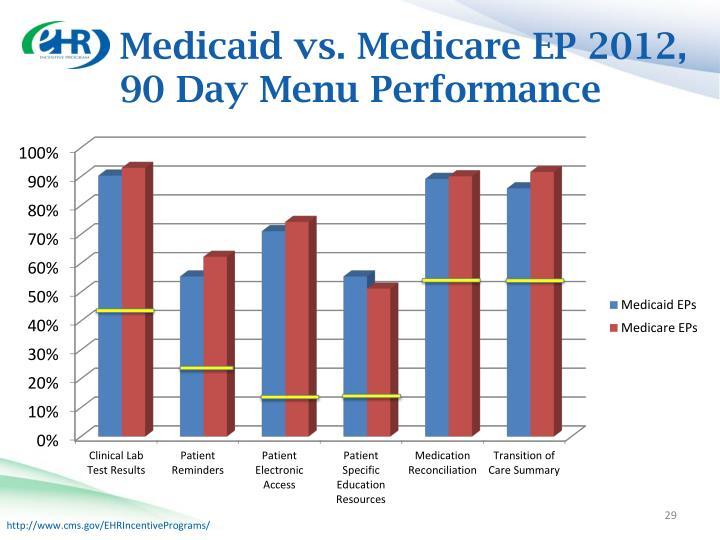 Medicaid vs. Medicare EP 2012,