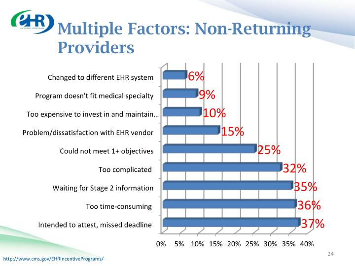 Multiple Factors: Non-Returning Providers